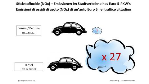 Video: «Luftqualität und Stickstoffdioxid! Umwelttipp. Antenne Produktion»